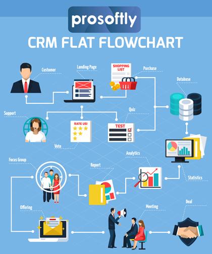 crm-flowchart